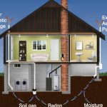 Best Radon Mitigation Fans in Line